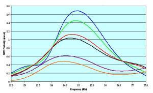 vibration-analysis-fea